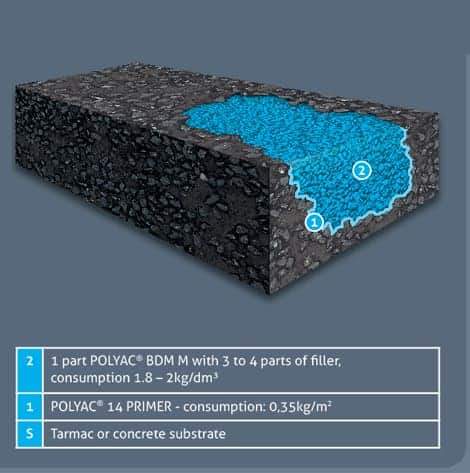 Polyac_system_pothole_repair
