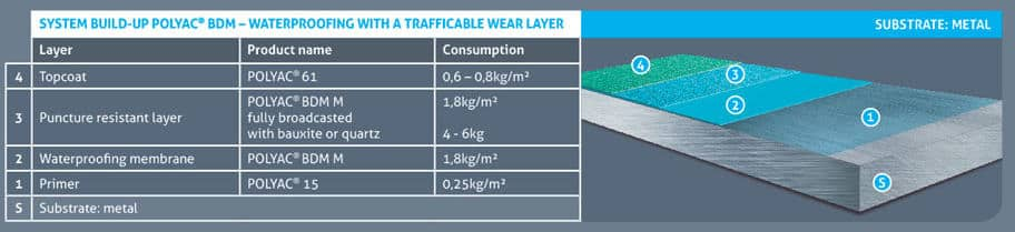 waterproofing_with_trafficable_wear_layer_metal