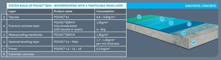 resiplast_system_trafficable_wear_layer_concrete