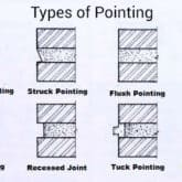 Diagram showing different type of pointing